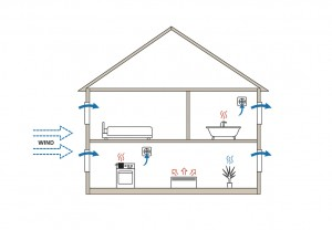 Passive ventilation diagram